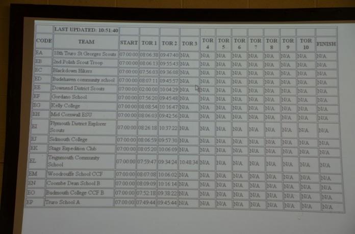 2014.07 Ten Tors 5 - Tablica kontrolna trasy E - 2nd Polish Scout Troop - to my!